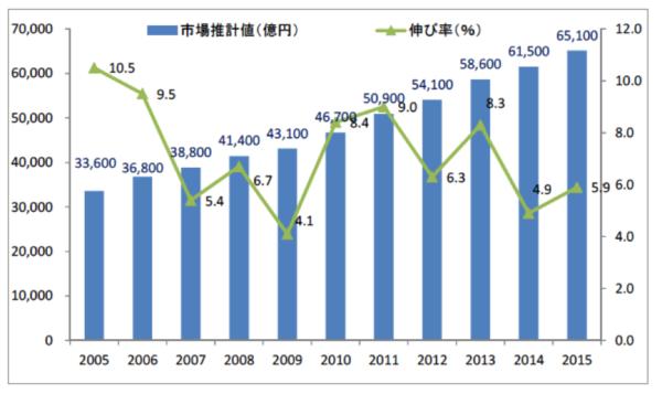 出典)公益社団法人 日本通信販売協会(JADMA)「2015 年度通販市場売上高調査」